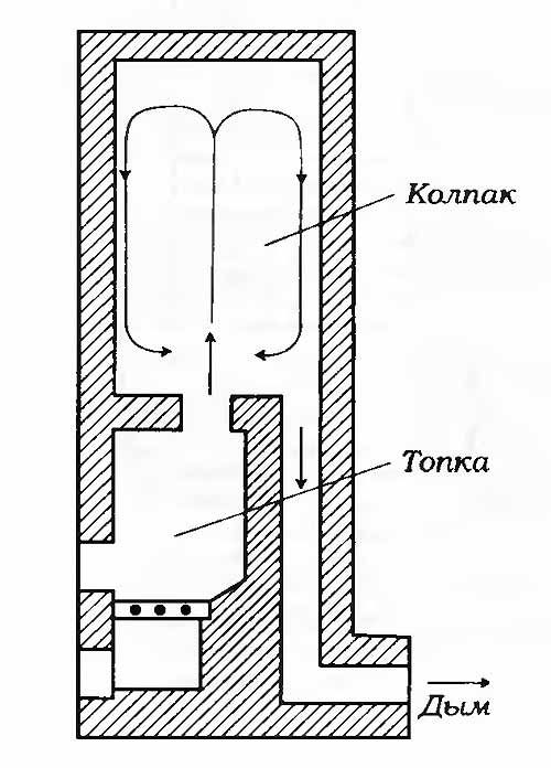 Колпаковая печь: принцип работы и пошаговая инструкция по изготовлению