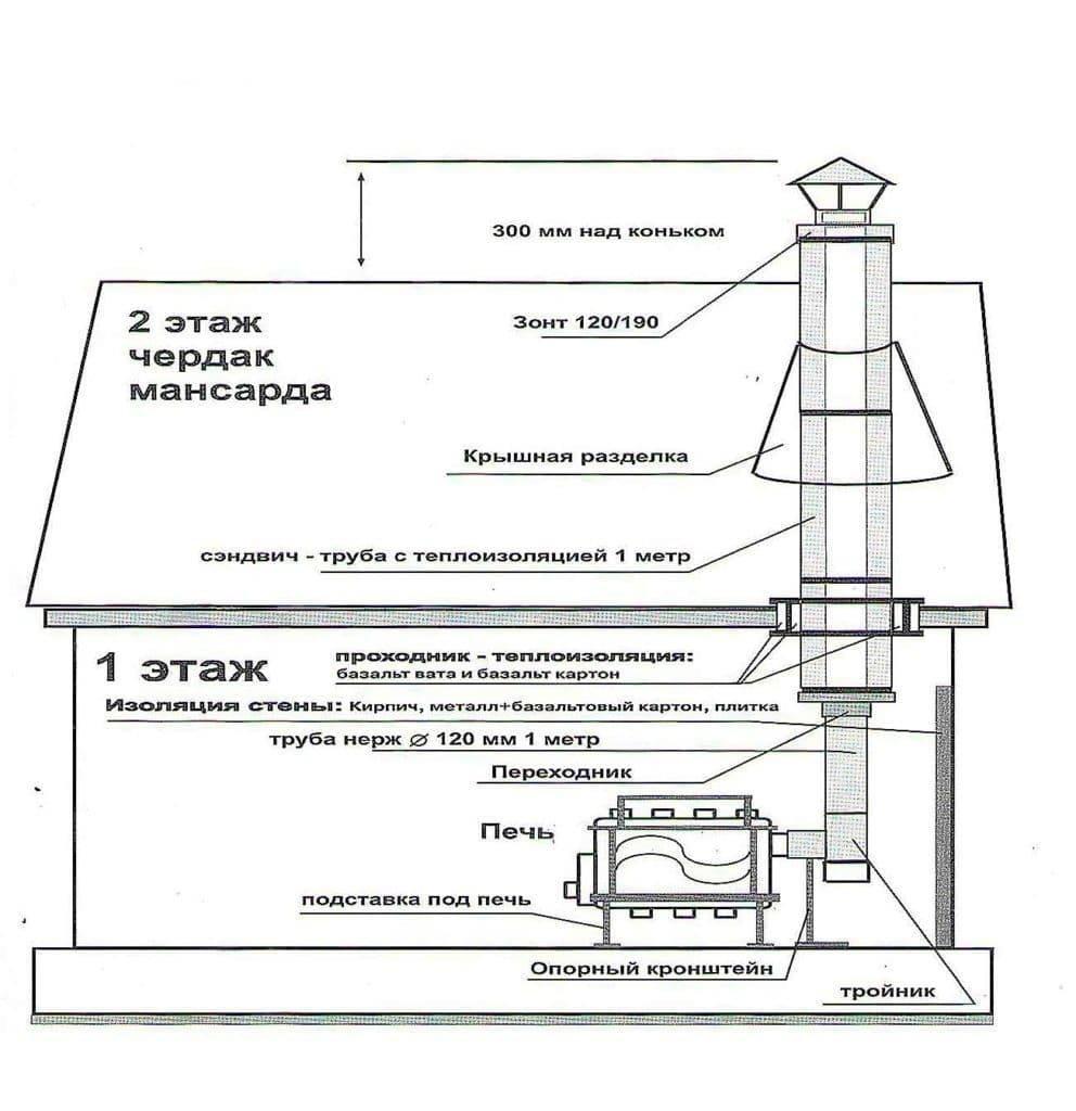 Дымосос для твердотопливного котла: виды, как сделать дымосос для бытового котла своими руками, вентилятор