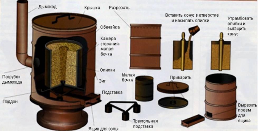 Как своими руками изготовить пиролизный котел на опилках