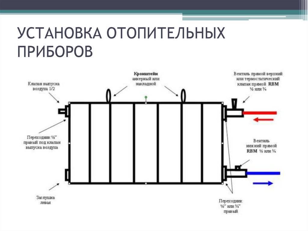 Расчёт количества секций радиатора отопления - инструкция!