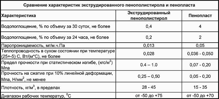 Экструдированный или экструзионный пенополистирол - технические характеристики
