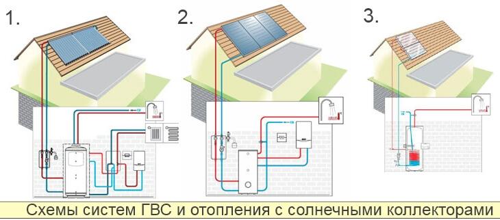 Солнечные системы отопления частного дома - солнечный коллектор для отопления - цена и характеристики