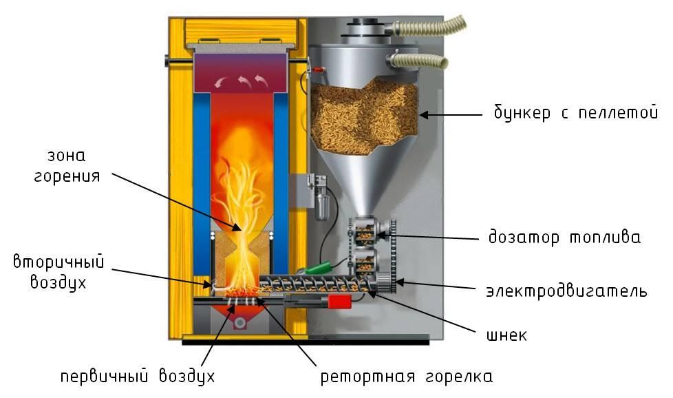 Пеллетный камин: принцип работы прибора, плюсы и минусы, особенности установки