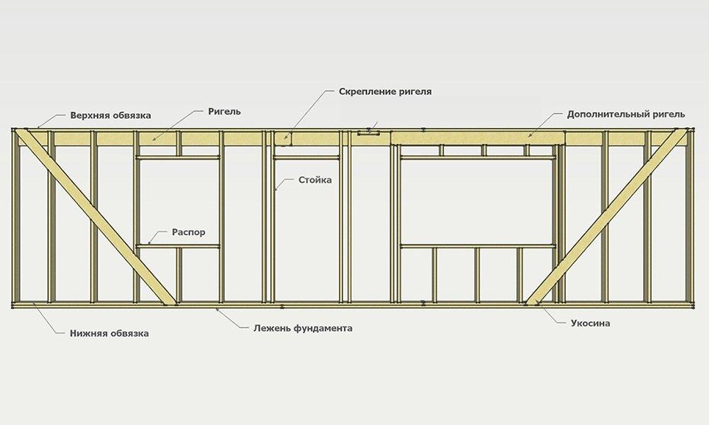 Основные этапы строительства каркасного дома