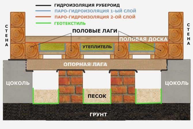 Технология утепления керамзитом деревянного пола