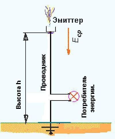 Получение электроэнергии из земли своими руками: 3 основных способа