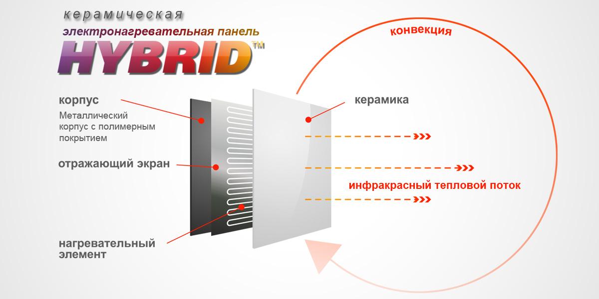 Инфракрасное отопление: принцип работы, разновидности систем и монтаж своими руками