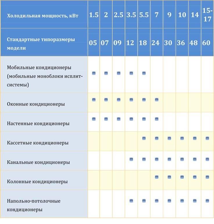 Расчет мощности кондиционера: калькулятор и таблица