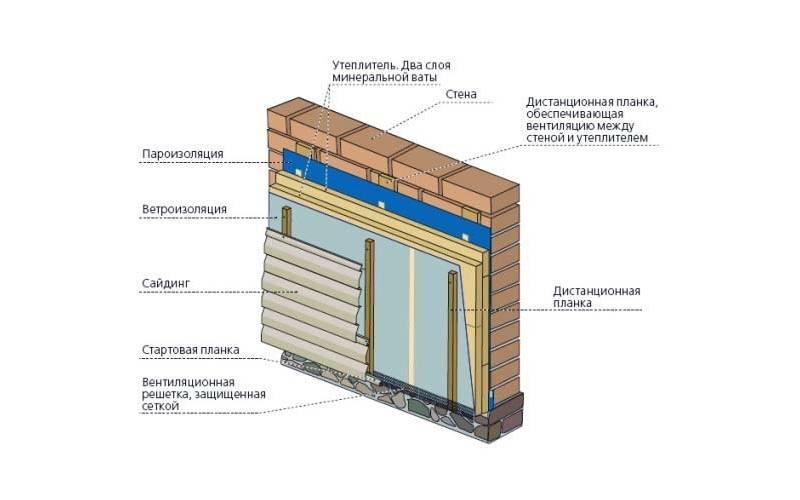 Утепление дома из бруса снаружи и изнутри: как правильно выбрать материал, технология и этапы