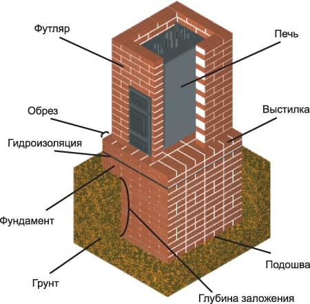 Фундамент под камин: технология устройства | тепломонстр