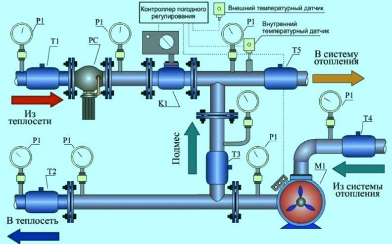 Элеваторный узел тепловой: система отопления и что это такое, схема в многоквартирном доме