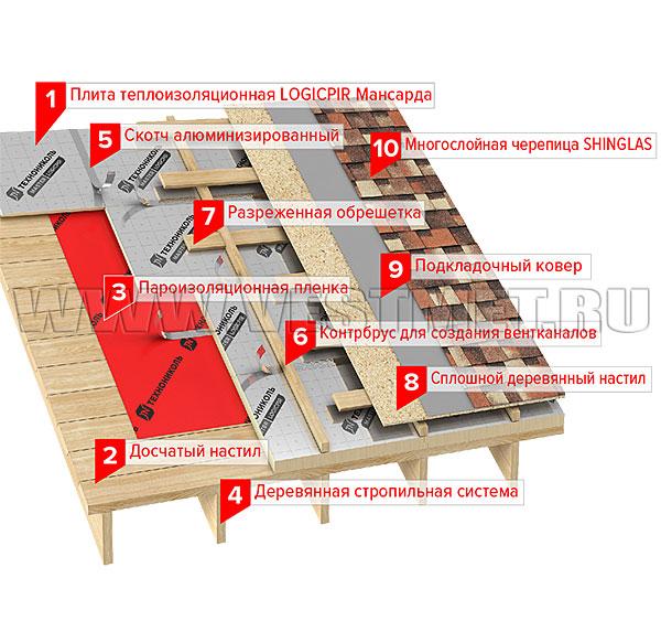Утепление балкона и лоджии пир плитой