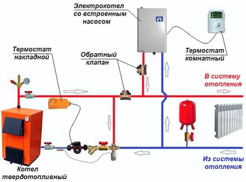 Основные схемы обвязки напольных газовых котлов