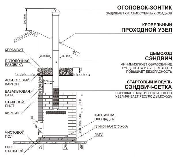 Установка буржуйки на даче, виды буржуек, функциональные параметры , особенности их эксплуатации