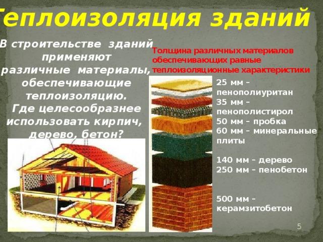 Теплоизоляционные материалы: виды и свойства, характеристики современных материалов