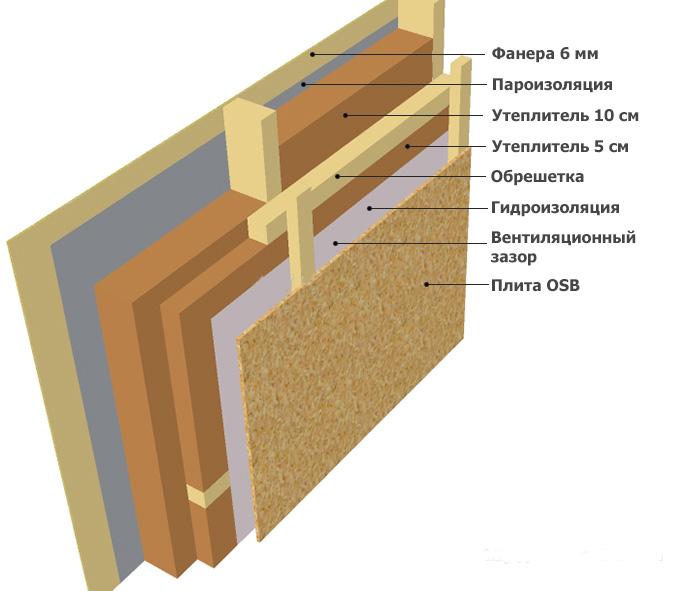 Утепление стен минватой снаружи и изнутри своими руками: технология