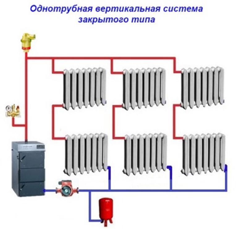 Особенности схемы однотрубной системы отопления с нижней разводкой