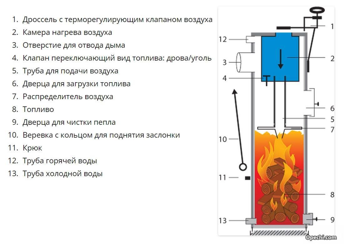 Самодельный котёл для водяного отопления
