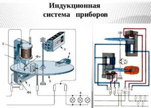 Устройство и работа индукционных обогревателей, изготавливаемых для дома