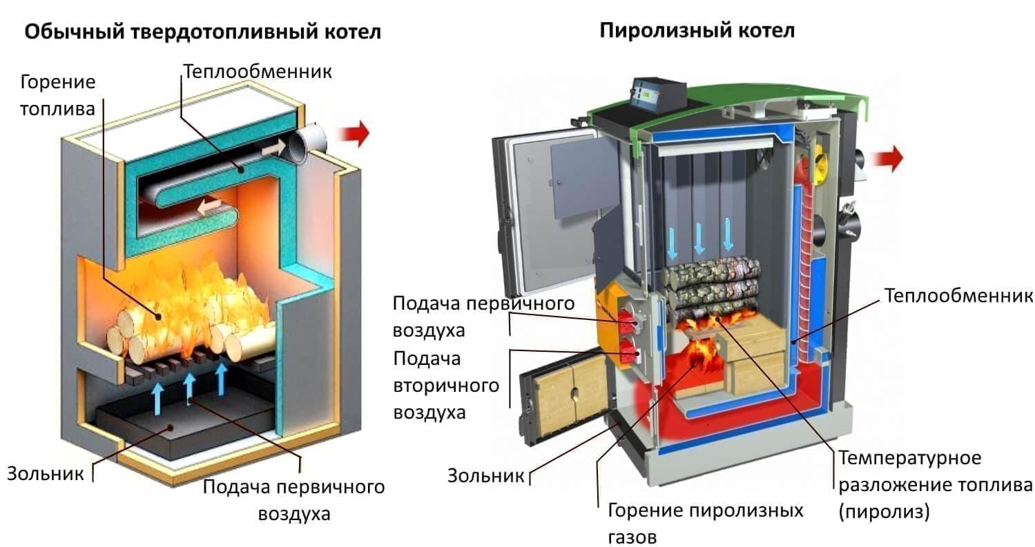 Твердотопливное отопление для частного загородного дома