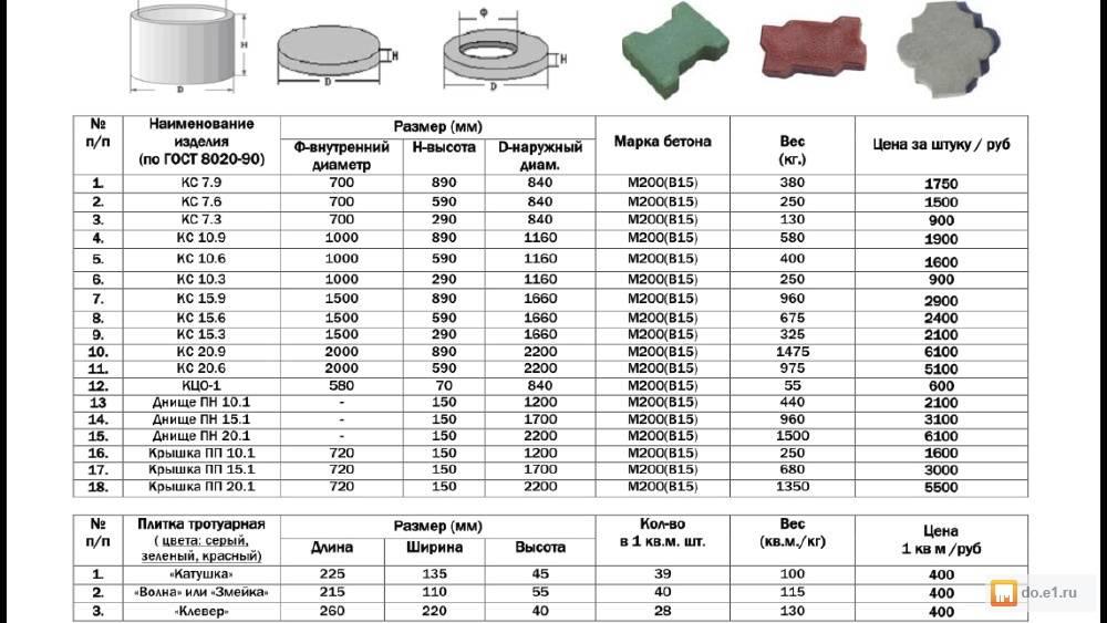 Таблицы размеров бетонных колец согласно гост. технические характеристики