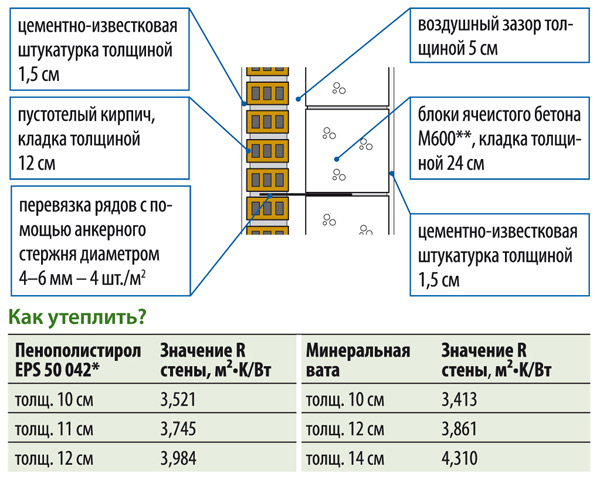 Минвата — основные размеры утеплителя