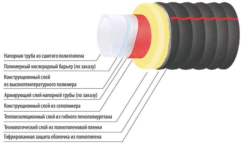 Какие бывают трубы рехау по материалу изготовления и способам использования