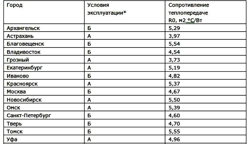 Как рассчитать толщину утеплителя. теплопроводность утеплителей — сравнительная таблица
