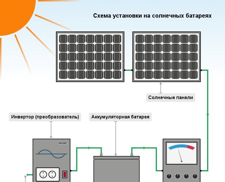Домашняя энергосистема на солнечных батареях