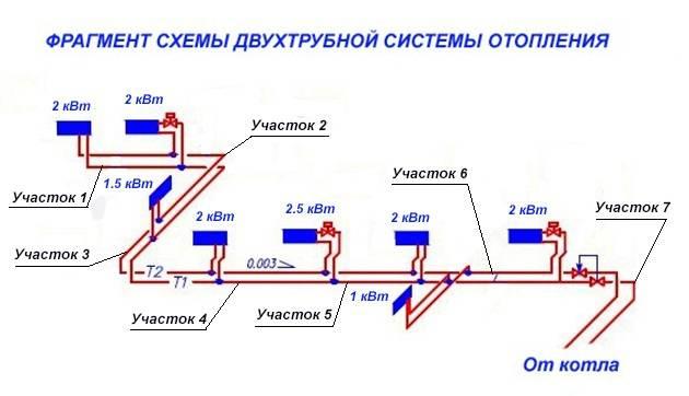 Диаметр трубы для отопления как осуществляется подбор этого параметра