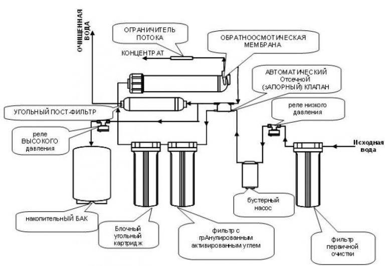 Что такое осмос: принцип действия, как работает, недостатки, минерализация воды