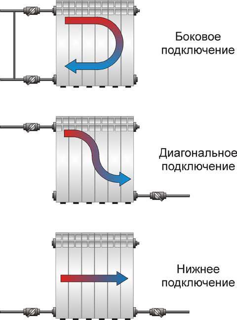 Технические характеристики алюминиевых радиаторов отопления, которые нужно учитывать при выборе радиатора