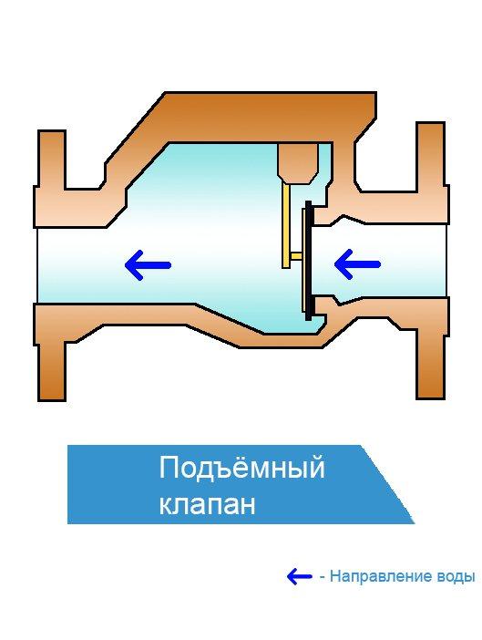 Обратный клапан для воды для насоса: принцип действия