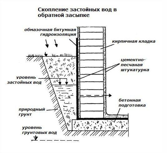 Гидроизоляция подвала изнутри: способы, обзор материалов