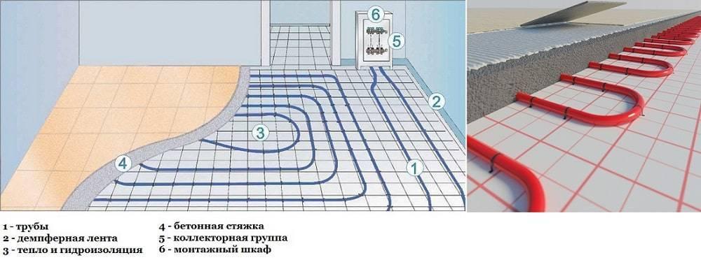 Монтаж водяного теплого пола - поэтапная инструкция