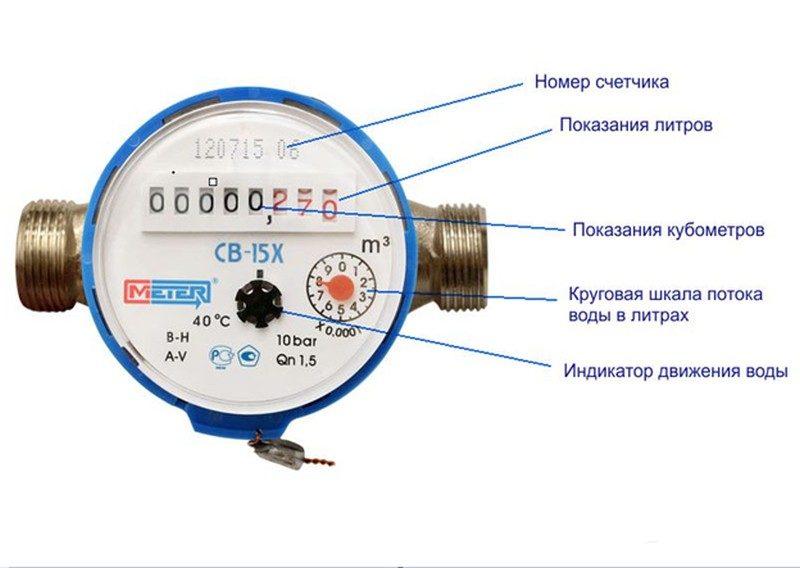 Как снять показания счетчика воды - тонкости процедуры