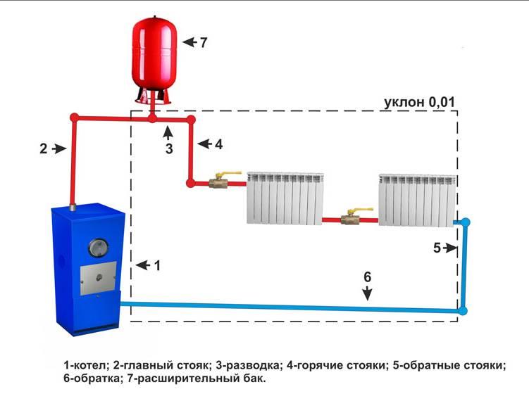 Виды электрического отопления