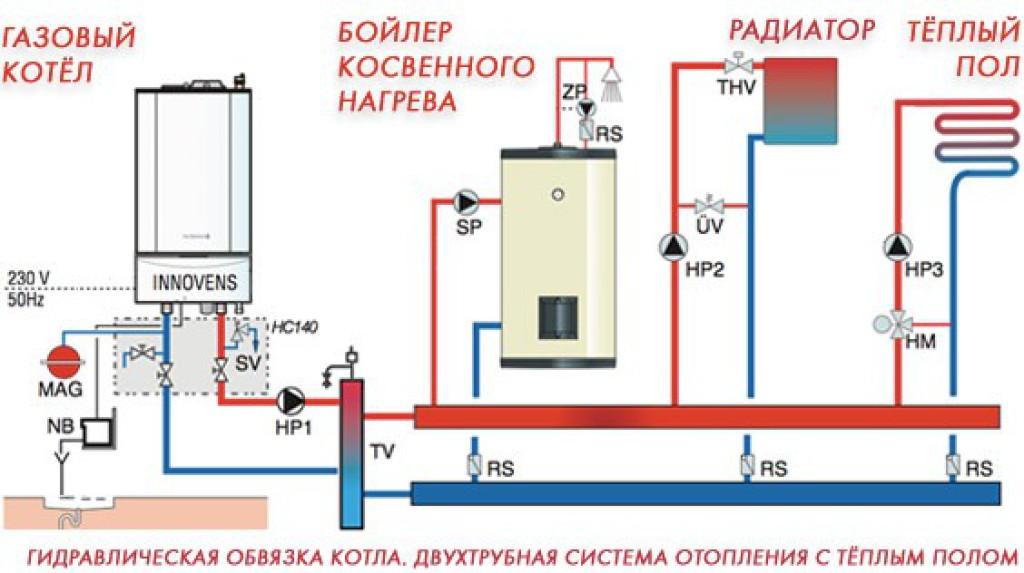Котел для теплого водяного пола: схема подключения и выбор мощности