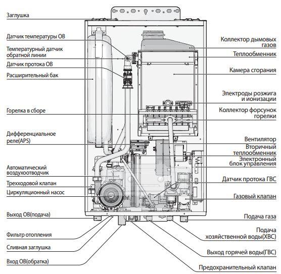 Инструкция по эксплуатации газового котла водяного отопления навьен: основные характеристики конструкции