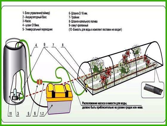 Как сделать зимнюю теплицу - выбор материалов для постройки...