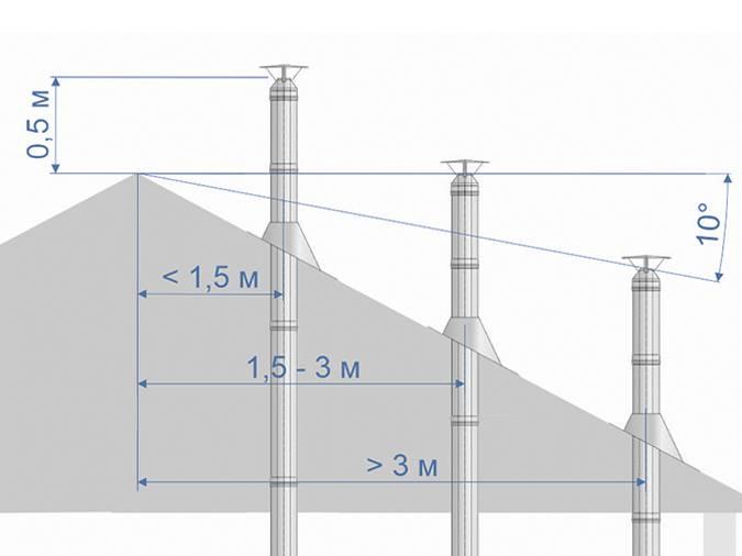 Высота дымохода относительно конька крыши (расчет, рекомендации)