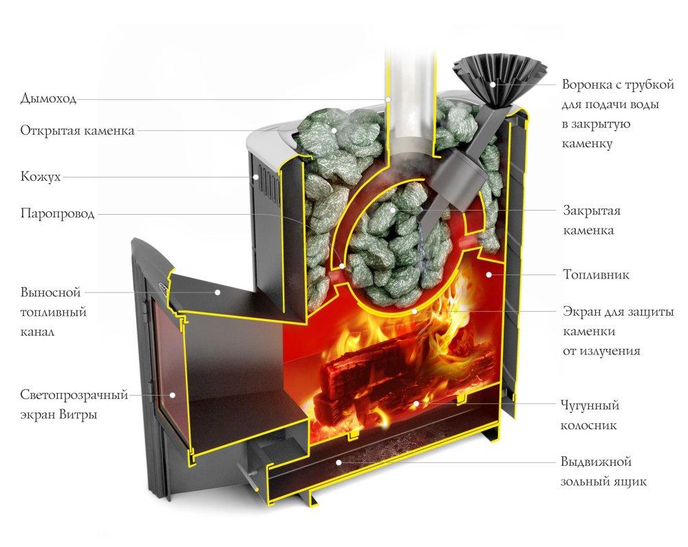 Печь гейзер 2014 для бани (сауны): обзор, фото, характеристики, подробности - парилочка