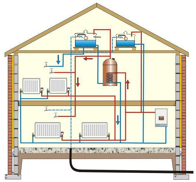 Водяное отопление дачи – как правильно сделать?