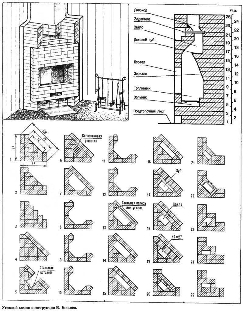 Как выбрать электрический декоративный камин для дома и квартиры