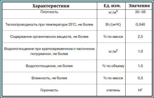 Характеристики утеплителя изобокс на основе минваты