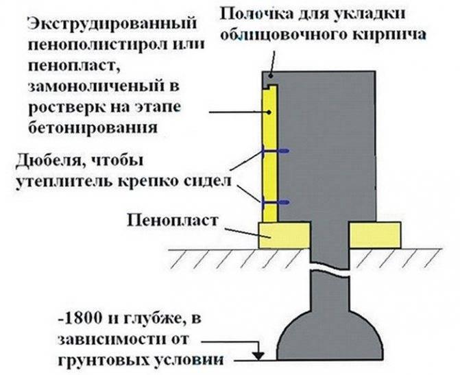 Как утеплить фундамент на винтовых сваях видео, фото