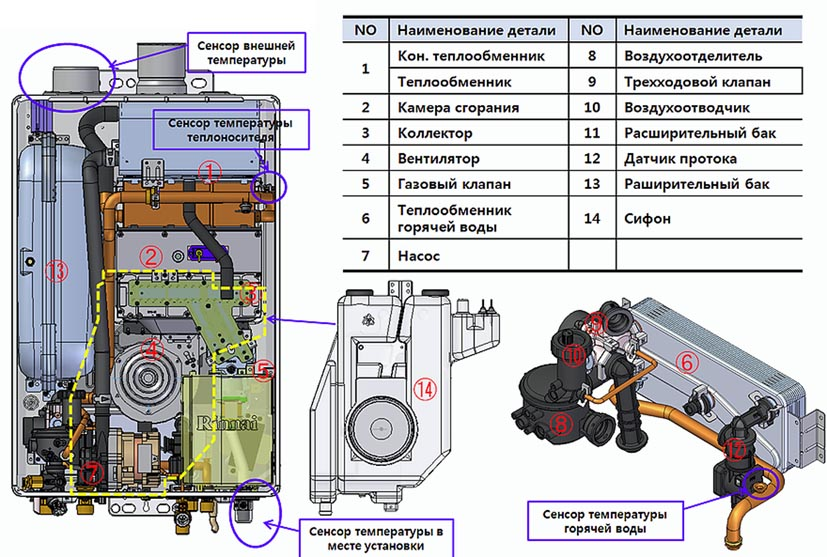 Разновидности газовых котлов риннай — преимущества и отзывы