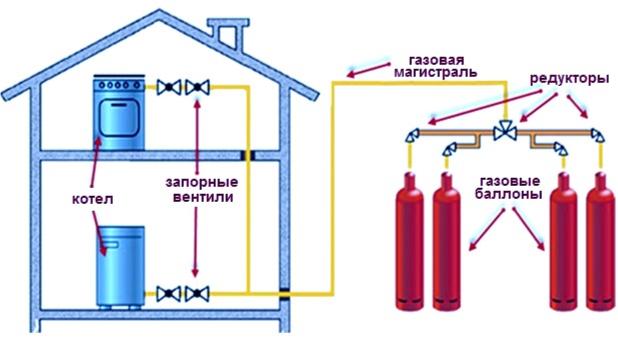 Отопление дома газовыми баллонами: расход сжиженного газа, выбор и настройка котла