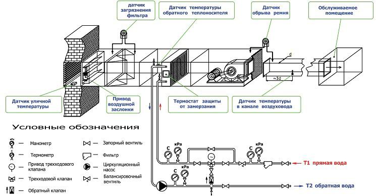 Расчет и подбор водяного калорифера для приточной установки - т.с.т.