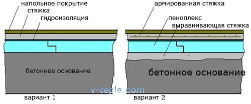 Пеноплекс под стяжку пола